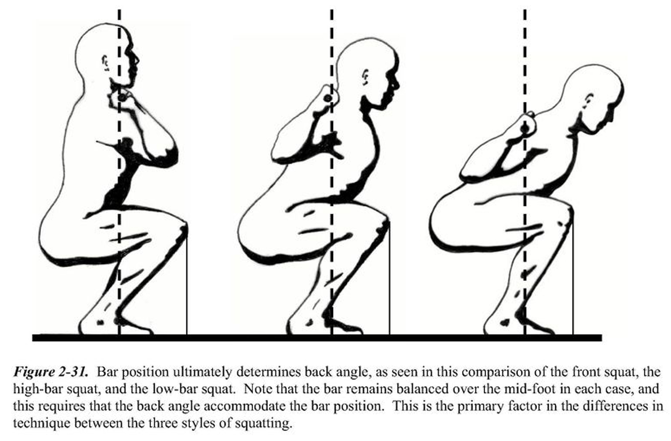 """""""Squatting"""" isn't hurting your knees…. YOUR technique is ..."""